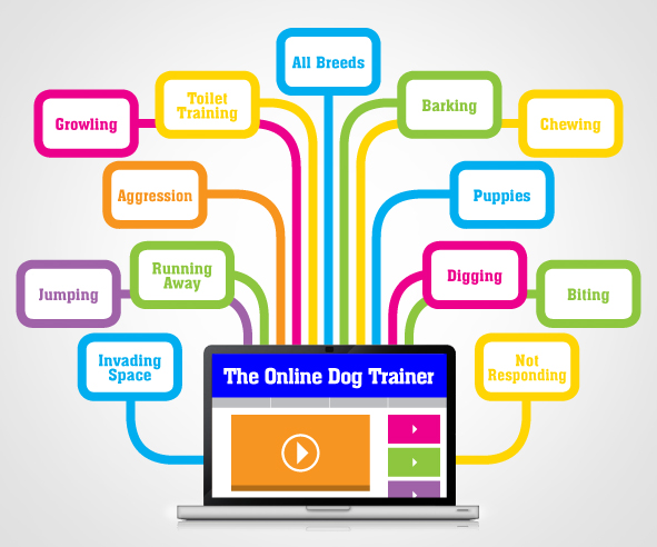 A fantastic resource on how to overcome dog behavioral problems