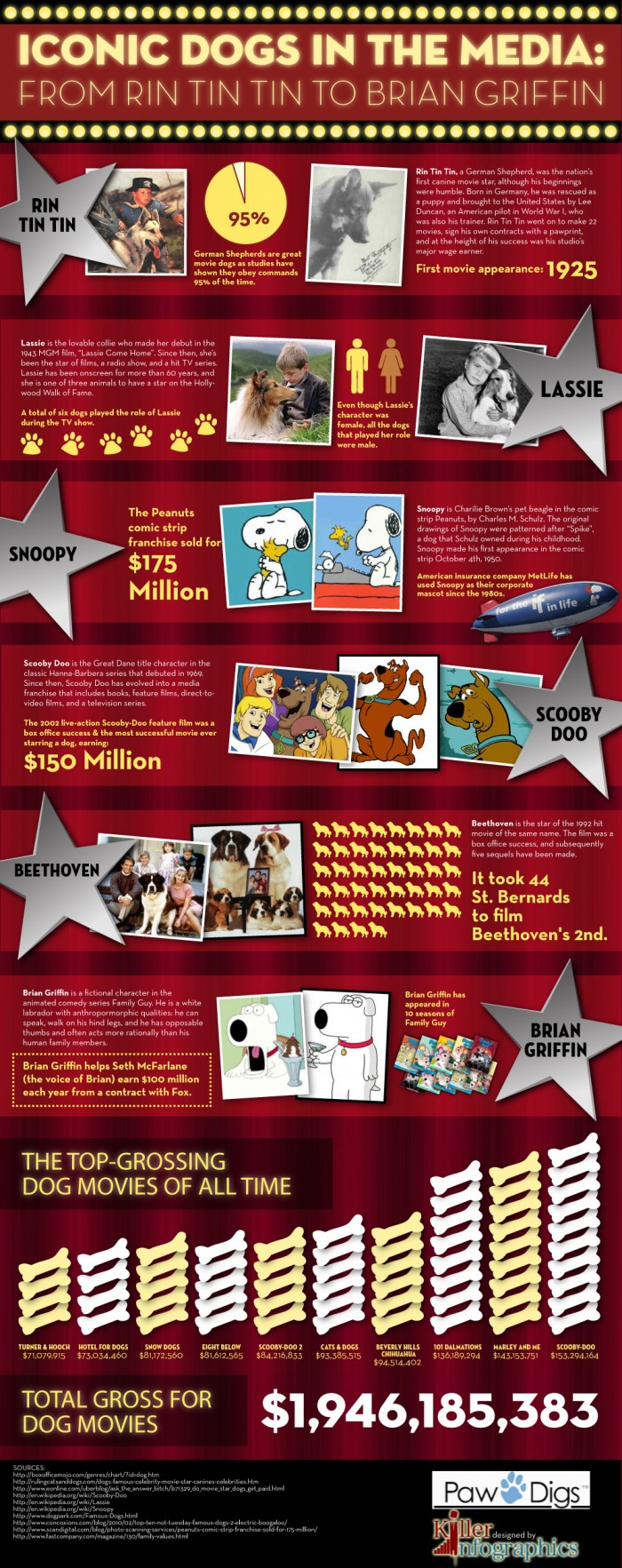 Iconic-Dogs-In-Show-Business-infographic